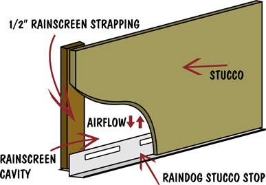 Raindog Stucco Stop